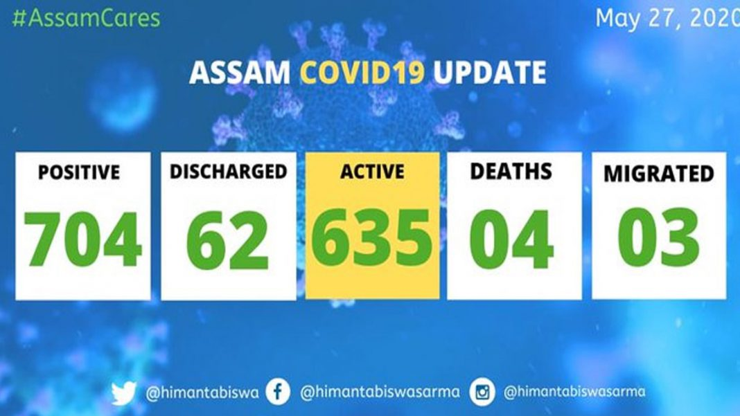Assam COVID-19 tally rises to 704