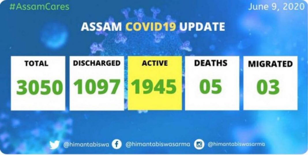 COVID-19 positive cases Assam tally crosses 3000