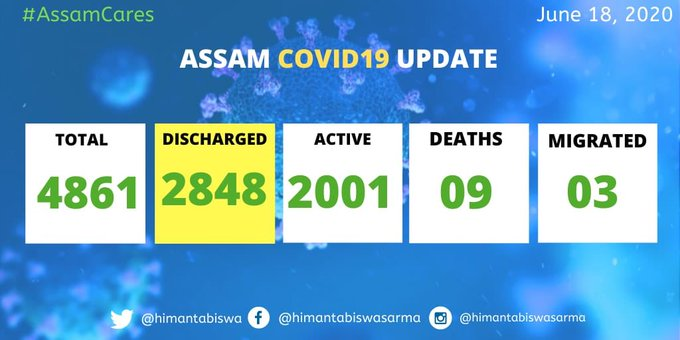 Assam crosses 4900 mark in COVID-19 positive cases