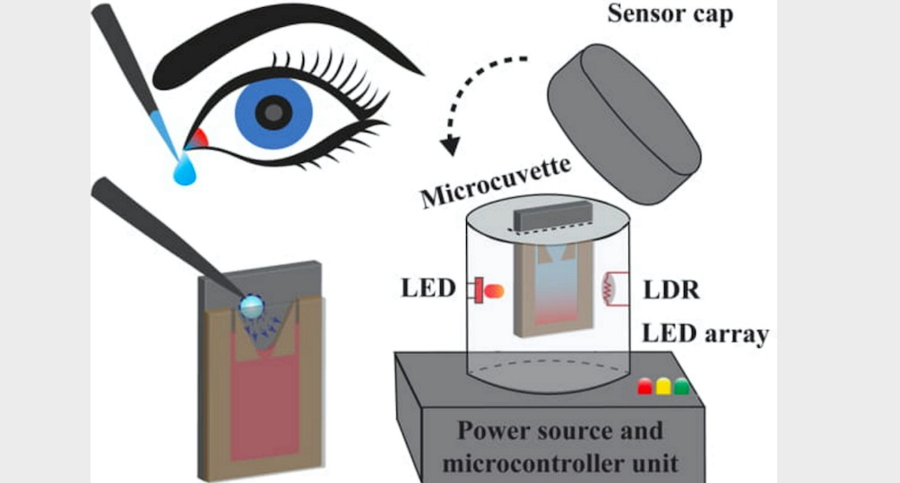 IIT Guwahati Researchers develop device for detection of diabetic retinopathy