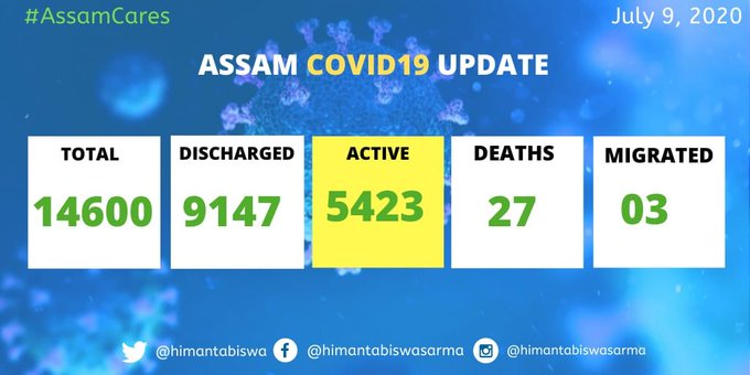Assam COVID-19 death toll surges to 27