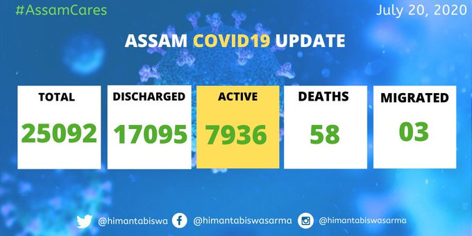 COVID19 tally of Assam