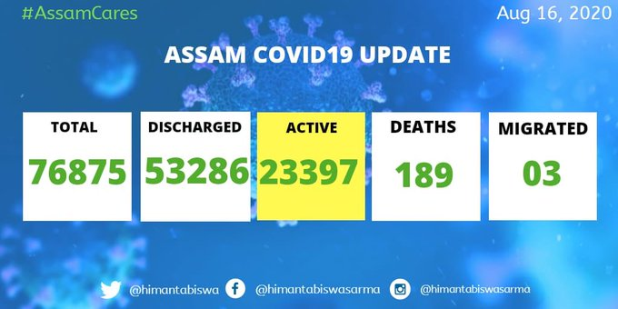 With 2372 new cases Assam COVID19 tally rises to 76,875