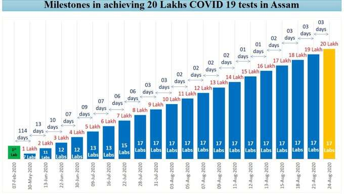 Assam completes 20 Lakh COVID tests